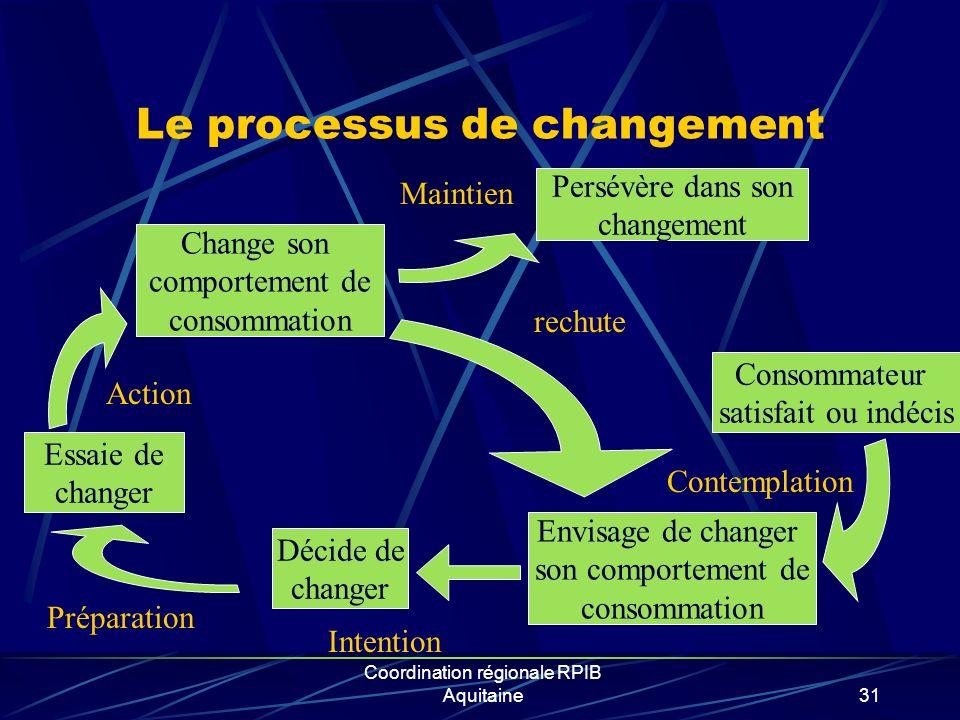 Coordination régionale RPIB Aquitaine31 Le processus de changement Consommateur satisfait ou indécis Envisage de changer son comportement de consommat