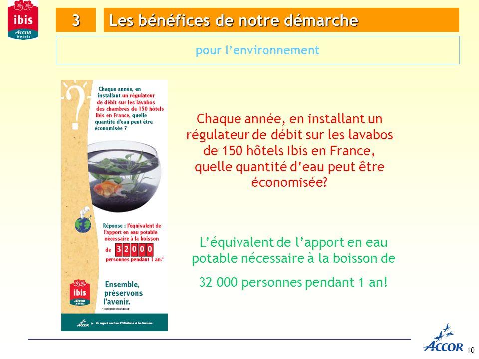 10 Chaque année, en installant un régulateur de débit sur les lavabos de 150 hôtels Ibis en France, quelle quantité deau peut être économisée.