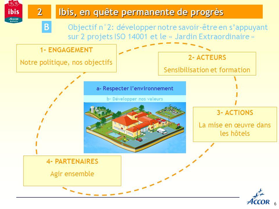 6 4- PARTENAIRES Agir ensemble 1- ENGAGEMENT Notre politique, nos objectifs 2- ACTEURS Sensibilisation et formation 3- ACTIONS La mise en œuvre dans les hôtels 2 Ibis, en quête permanente de progrès B Objectif n°2: développer notre savoir-être en sappuyant sur 2 projets ISO 14001 et le « Jardin Extraordinaire » a- Respecter lenvironnement b- Développer nos valeurs