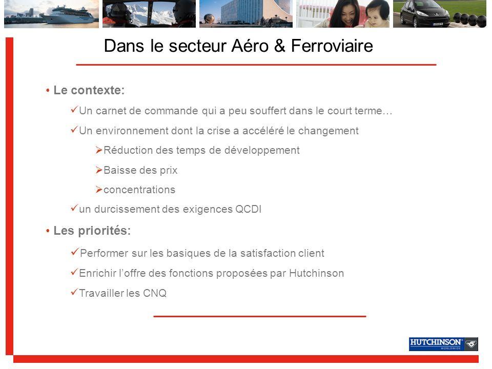 Dans le secteur Aéro & Ferroviaire les actions impliquant la Direction Qualité: initiation au « lean manufacturing » et déploiement imposé pilotage plus serré des projets R&D stratégiques focus sur les CNQ Quelques chantiers DMAIC 6 Sigma
