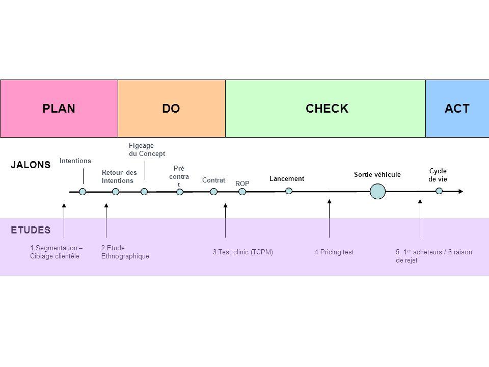 Figeage du Concept Pré contra t Contrat ROP Intentions Retour des Intentions JALONS Cycle de vie Lancement 1.Segmentation – Ciblage clientèle 2.Etude