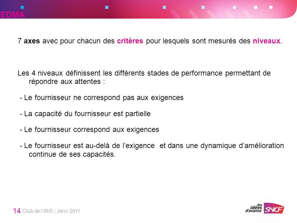 Club de lIRIS | Janv. 2011 14 7 axes avec pour chacun des critères pour lesquels sont mesurés des niveaux. Les 4 niveaux définissent les différents st