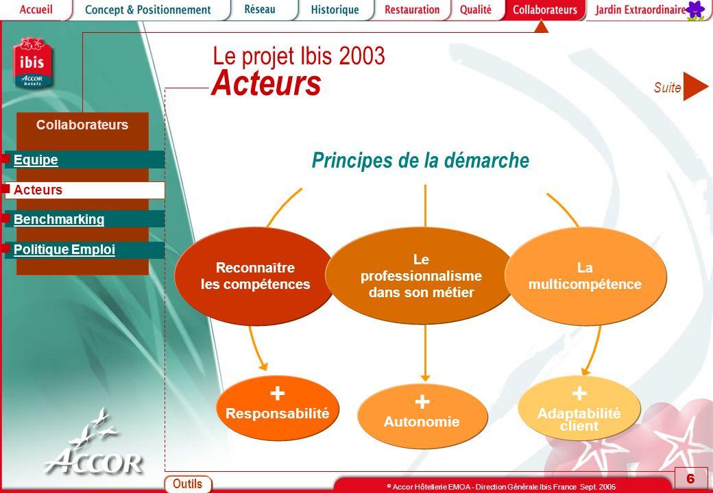 Outils 6 © Accor Hôtellerie EMOA - Direction Générale Ibis France Sept. 2005 Collaborateurs Acteurs Principes de la démarche + Responsabilité Reconnaî