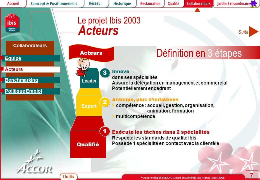 Outils 7 © Accor Hôtellerie EMOA - Direction Générale Ibis France Sept. 2005 Collaborateurs Anticipe, plus dinitiatives > compétence : accueil, gestio