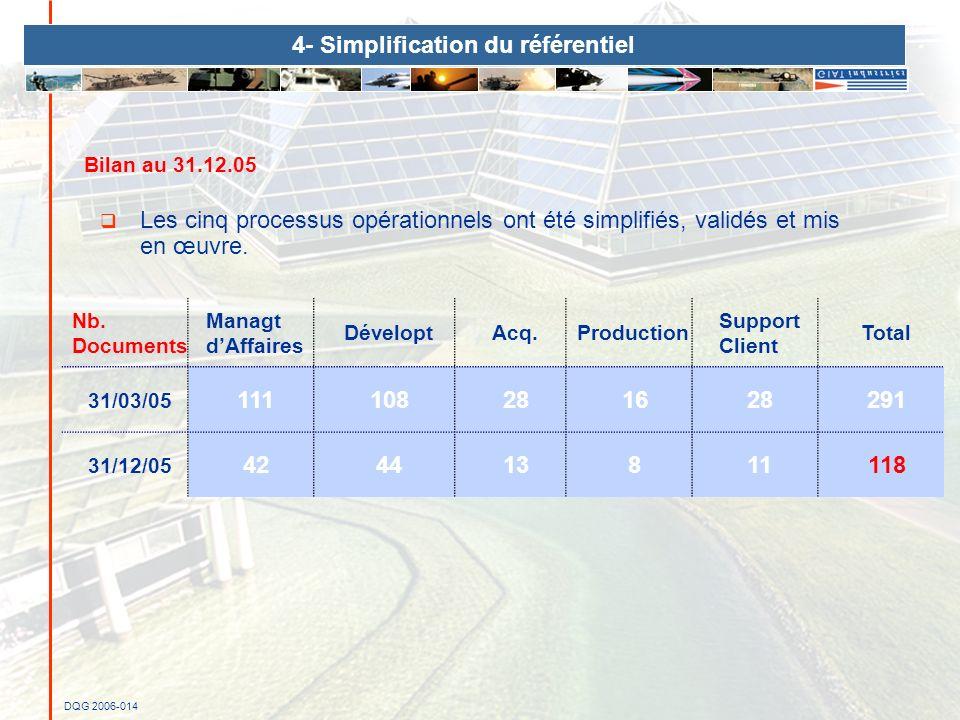 Bilan au 31.12.05 Les cinq processus opérationnels ont été simplifiés, validés et mis en œuvre. Nb. Documents Managt dAffaires DéveloptAcq.Production