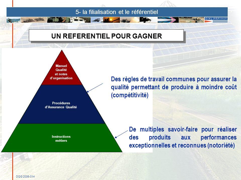 DQG 2006-014 De multiples savoir-faire pour réaliser des produits aux performances exceptionnelles et reconnues (notoriété) UN REFERENTIEL POUR GAGNER