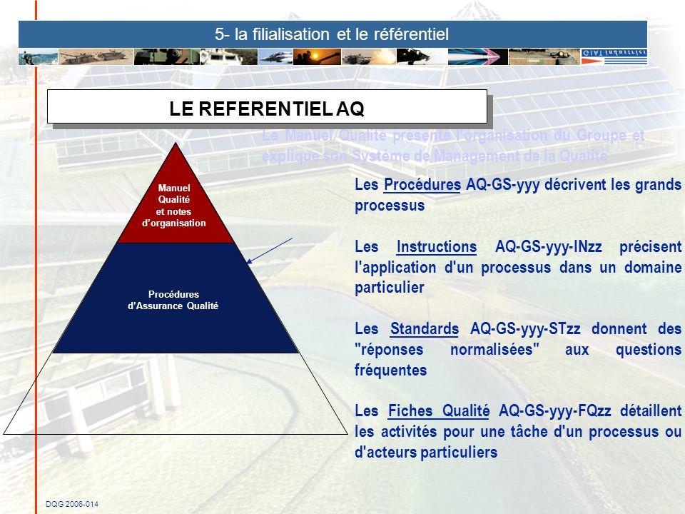 DQG 2006-014 Les Procédures AQ-GS-yyy décrivent les grands processus Les Instructions AQ-GS-yyy-INzz précisent l'application d'un processus dans un do