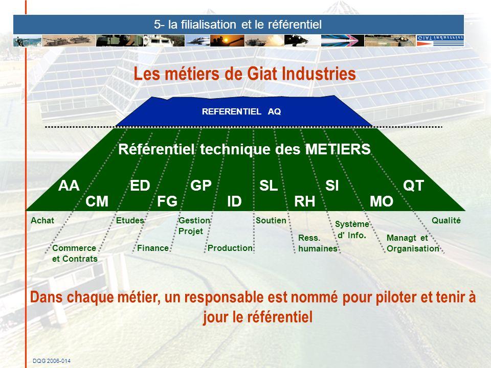 DQG 2006-014 Les métiers de Giat Industries Dans chaque métier, un responsable est nommé pour piloter et tenir à jour le référentiel AA CM ED FG GP ID
