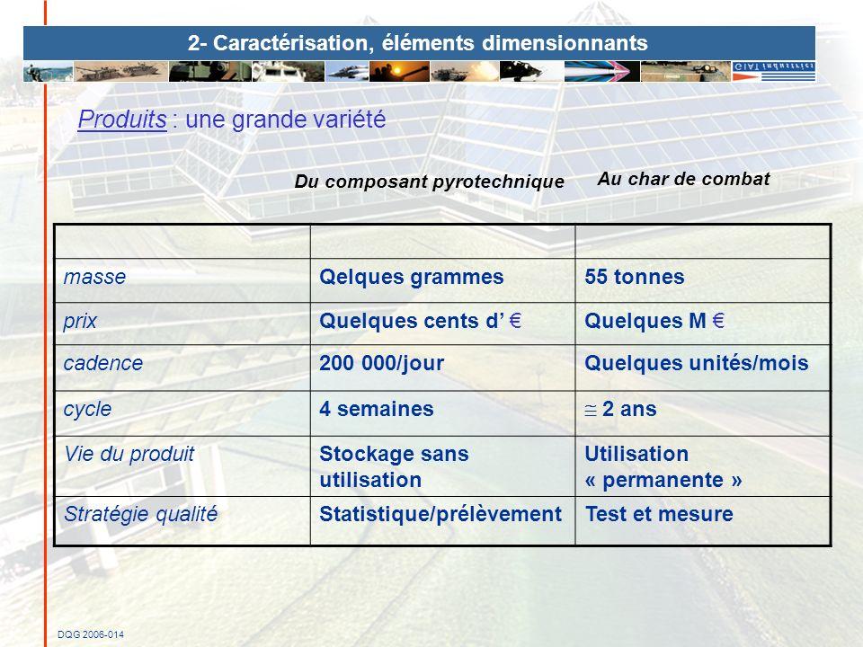 DQG 2006-014 2- Caractérisation, éléments dimensionnants masseQelques grammes55 tonnes prixQuelques cents d Quelques M cadence200 000/jourQuelques uni