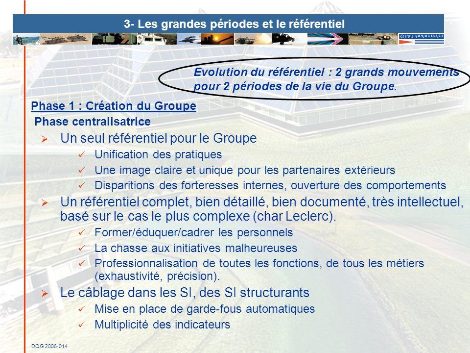 DQG 2006-014 Phase 1 : Création du Groupe Phase centralisatrice Un seul référentiel pour le Groupe Unification des pratiques Une image claire et uniqu