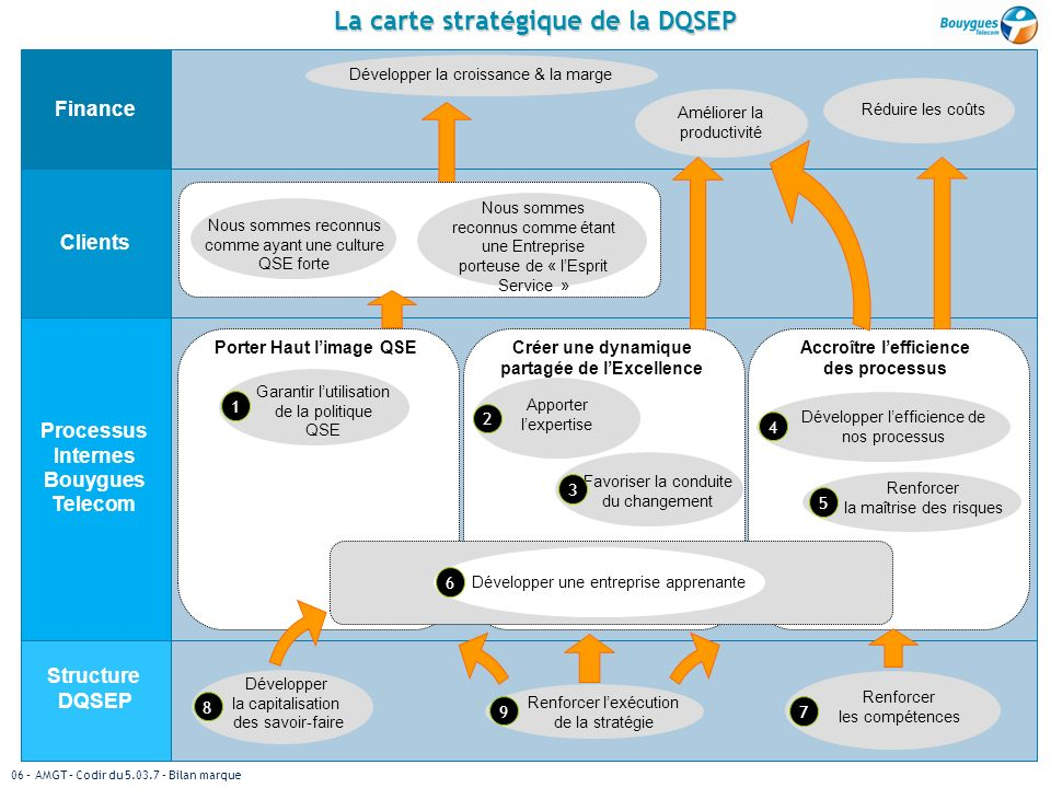 06 – AMGT – Codir du 5.03.7 – Bilan marque 8 La carte stratégique de la DQSEP Développer la croissance & la marge Améliorer la productivité Réduire le