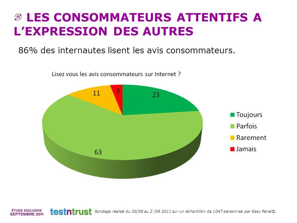 86% des internautes lisent les avis consommateurs. LES CONSOMMATEURS ATTENTIFS A LEXPRESSION DES AUTRES Sondage réalisé du 30/08 au 2 /09 2011 sur un