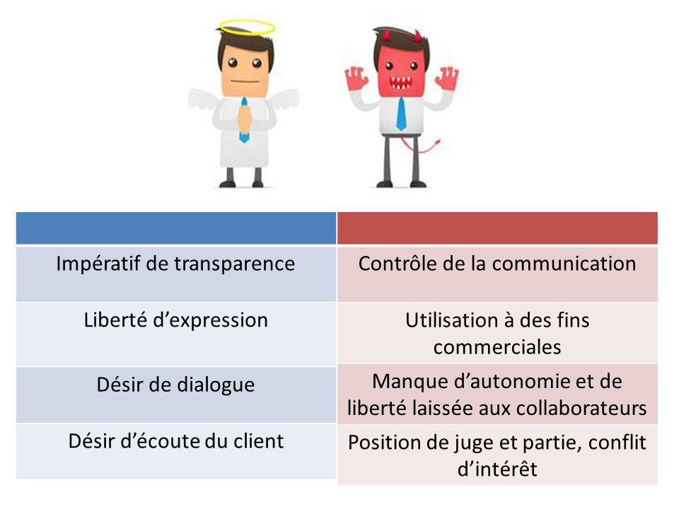 Contrôle de la communication Utilisation à des fins commerciales Manque dautonomie et de liberté laissée aux collaborateurs Position de juge et partie
