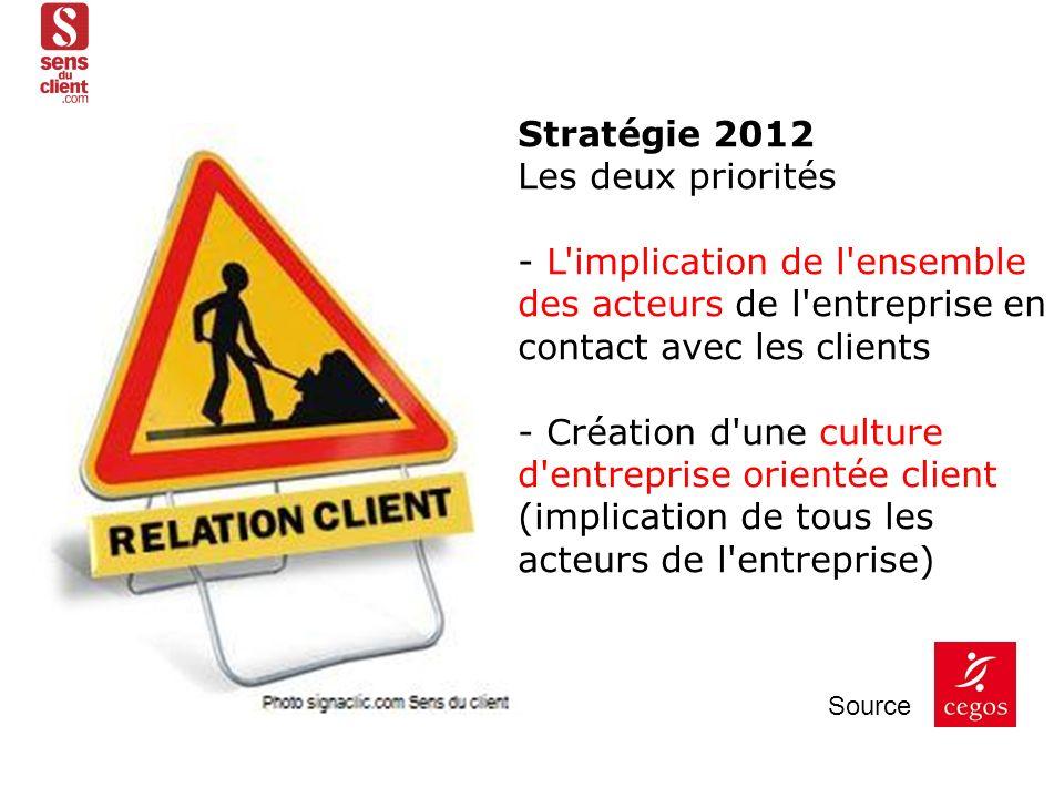Stratégie 2012 Les deux priorités - L'implication de l'ensemble des acteurs de l'entreprise en contact avec les clients - Création d'une culture d'ent