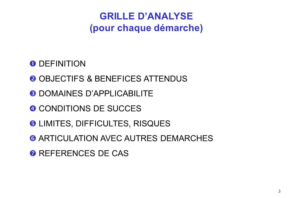 3 DEFINITION OBJECTIFS & BENEFICES ATTENDUS DOMAINES DAPPLICABILITE CONDITIONS DE SUCCES LIMITES, DIFFICULTES, RISQUES ARTICULATION AVEC AUTRES DEMARCHES REFERENCES DE CAS GRILLE DANALYSE (pour chaque démarche)