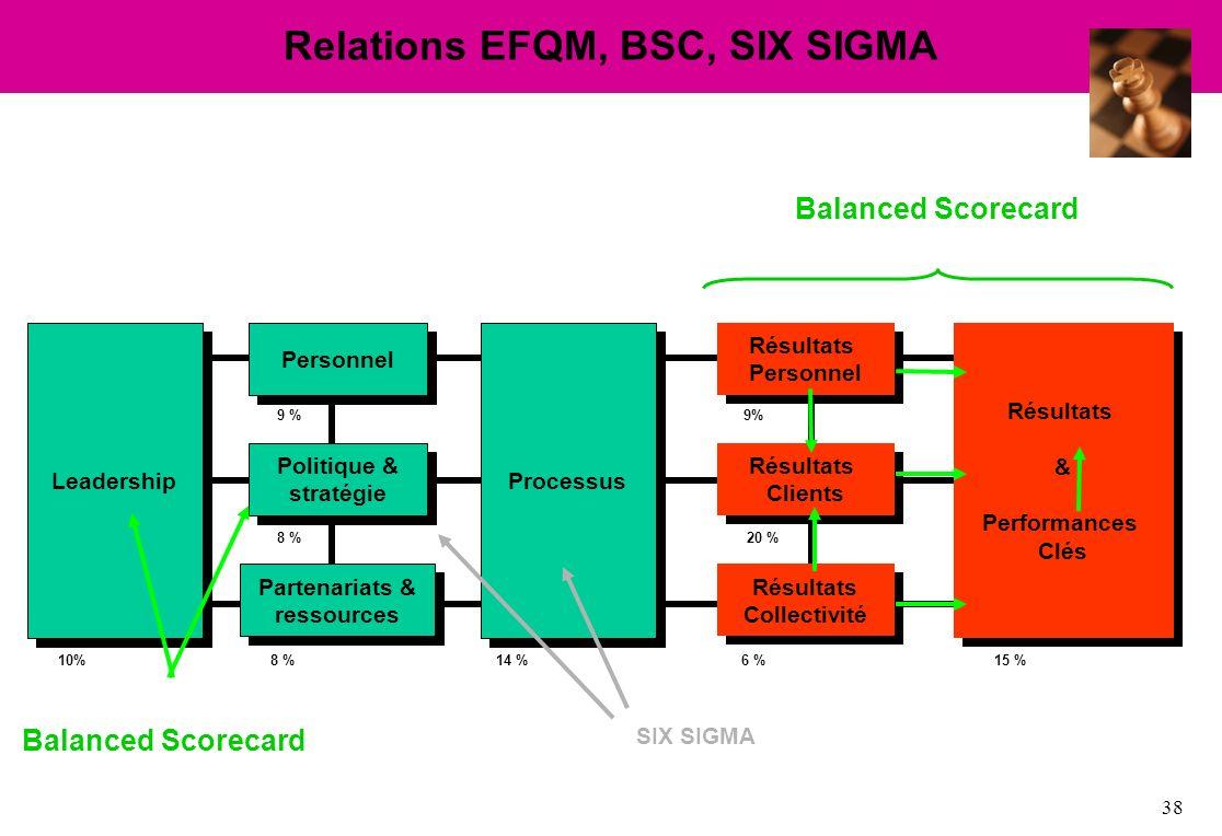 38 Leadership Personnel Partenariats & ressources Politique & stratégie Résultats Personnel Résultats Collectivité Résultats Clients Résultats Clients Processus Résultats & Performances Clés Balanced Scorecard Relations EFQM, BSC, SIX SIGMA SIX SIGMA 10% 9 % 8 % 14 %15 %6 % 20 % 9%