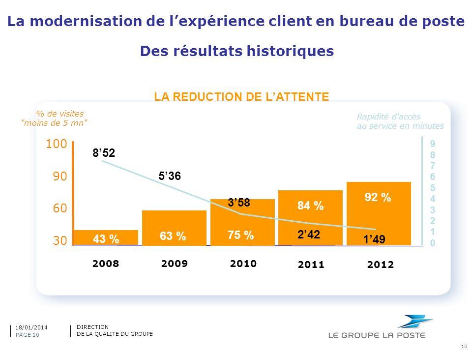 La modernisation de lexpérience client en bureau de poste 10 % de visites
