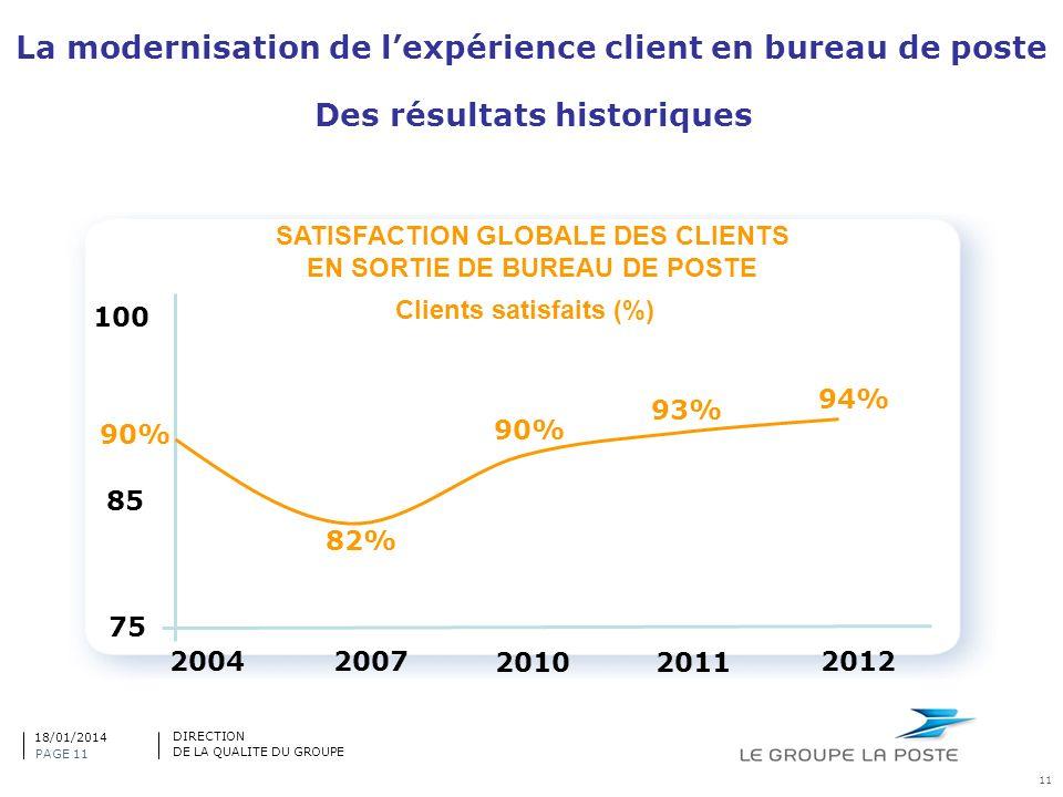11 SATISFACTION GLOBALE DES CLIENTS EN SORTIE DE BUREAU DE POSTE 2004 2007 20102011 2012 75 85 100 90% 82% 90% 93% 94% Clients satisfaits (%) La moder