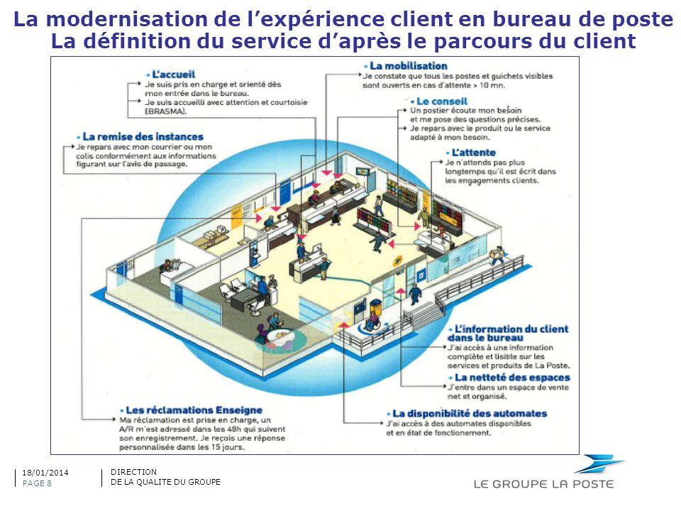 La modernisation de lexpérience client en bureau de poste La définition du service daprès le parcours du client PAGE 8 DIRECTION DE LA QUALITE DU GROU