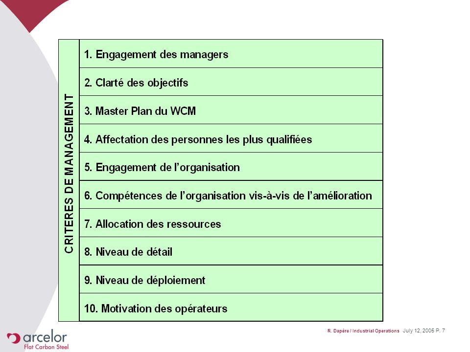 R. Dapère / Industrial Operations July 12, 2005 P. 18