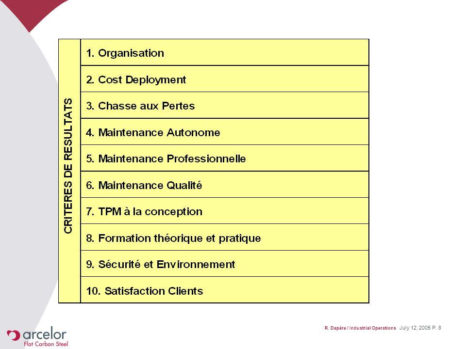 R. Dapère / Industrial Operations July 12, 2005 P. 19