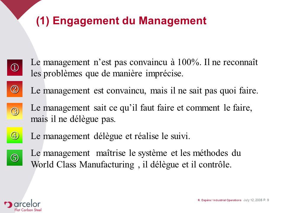 R. Dapère / Industrial Operations July 12, 2005 P. 9 (1) Engagement du Management Le management nest pas convaincu à 100%. Il ne reconnaît les problèm