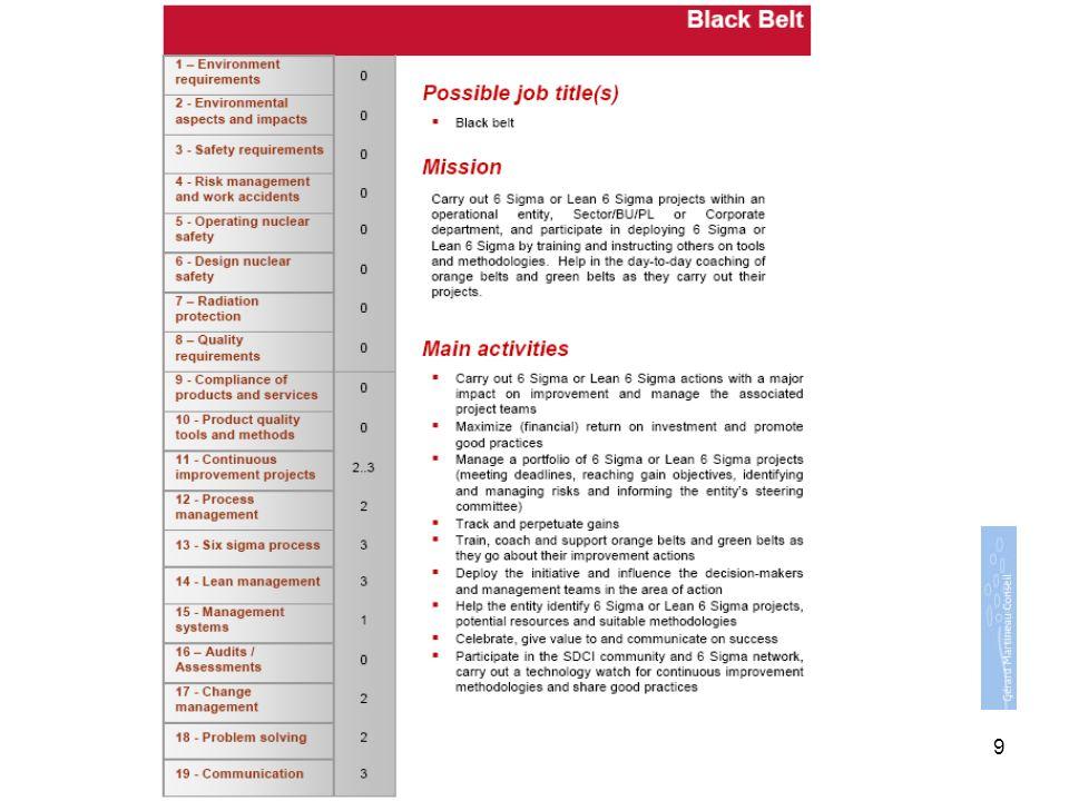 –Pour la fonction Qualité Performance : Echanges en groupe de travail Benchmark externe … –Pour la fonction RH : Meilleure connaissance des spécificités des emplois Qualité Performance et des niveaux de responsabilités (ex : Qualité / Sûreté, Responsables Qualité Projet)Meilleure connaissance des spécificités des emplois Qualité Performance et des niveaux de responsabilités (ex : Qualité / Sûreté, Responsables Qualité Projet) Une démarche pédagogique… 10