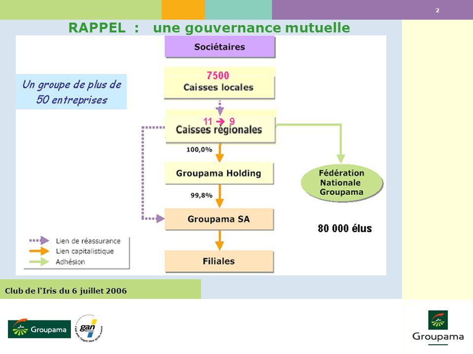 2 RAPPEL : une gouvernance mutuelle