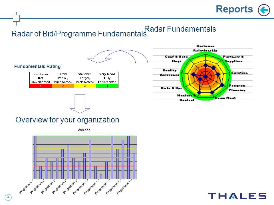 3 Radar of Bid/Programme Fundamentals.