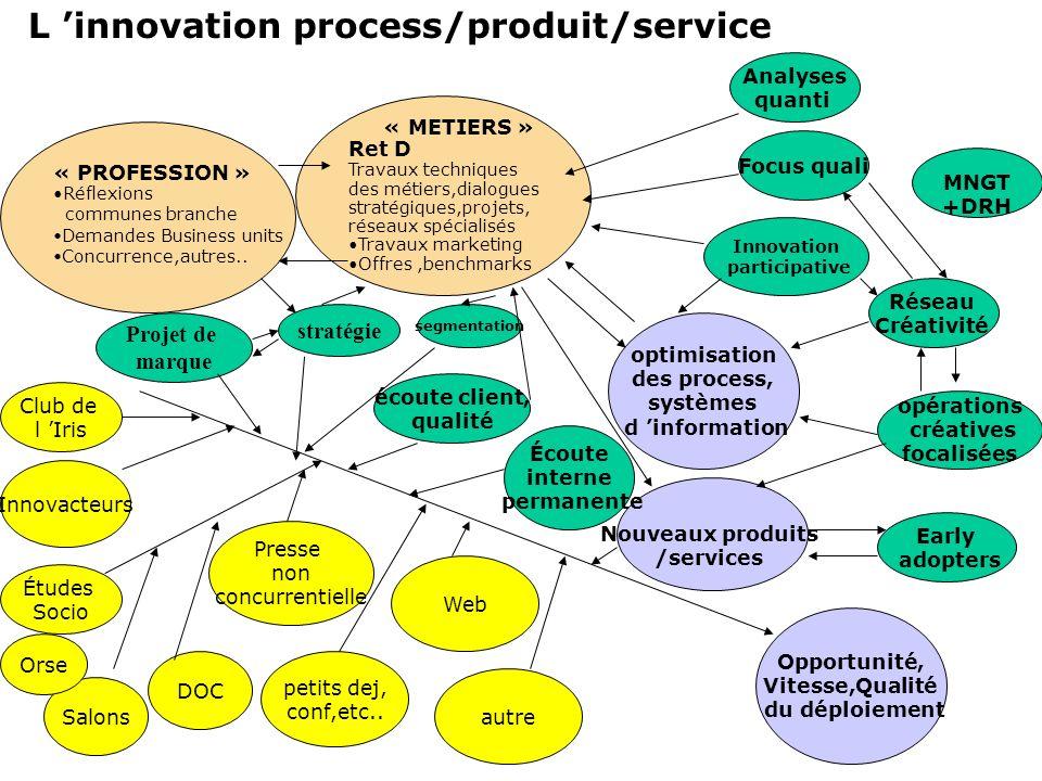 « PROFESSION » Réflexions communes branche Demandes Business units Concurrence,autres.. Opportunité, Vitesse,Qualité du déploiement Analyses quanti Ré
