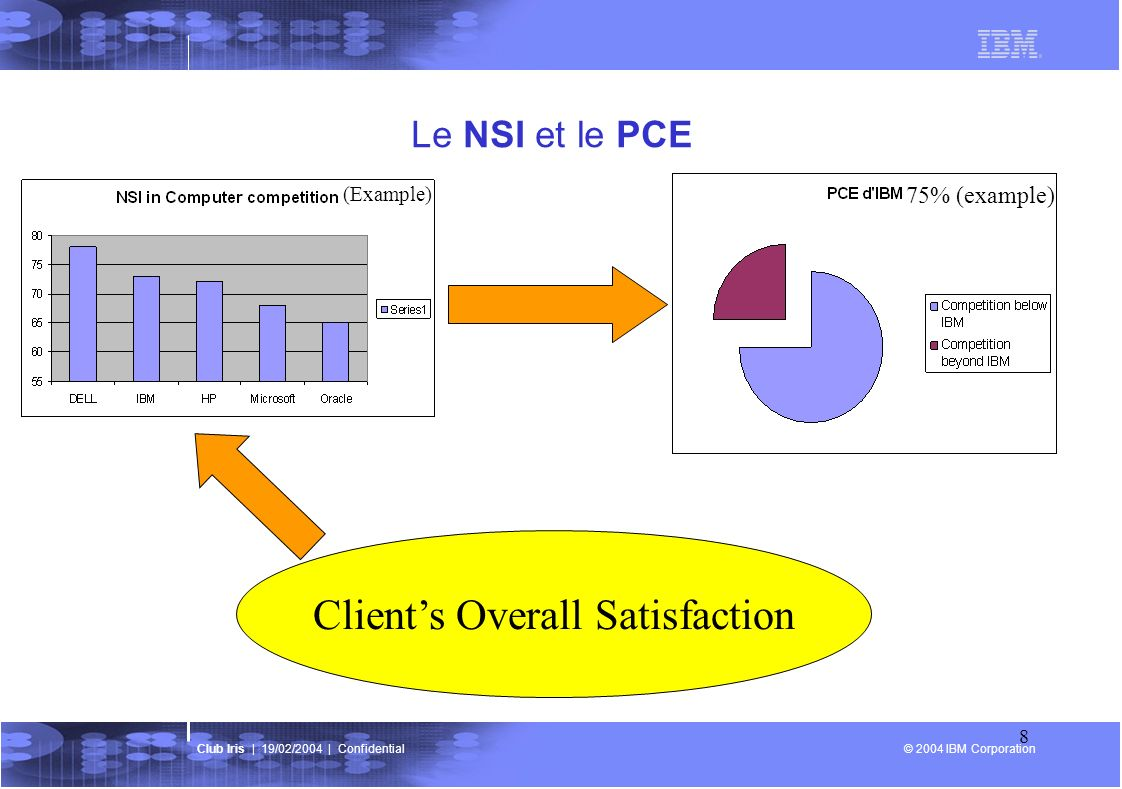 © 2004 IBM Corporation Club Iris | 19/02/2004 | Confidential 8 Le NSI et le PCE Clients Overall Satisfaction 75% (example) (Example)