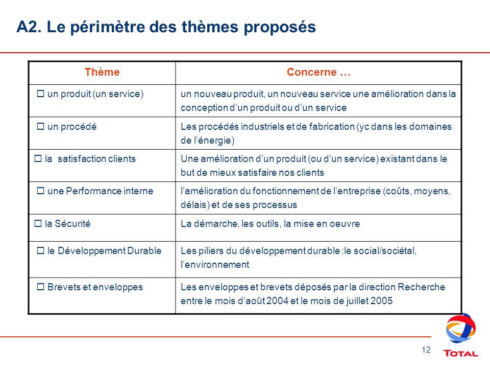 12 A2. Le périmètre des thèmes proposés ThèmeConcerne … un produit (un service) un nouveau produit, un nouveau service une amélioration dans la concep