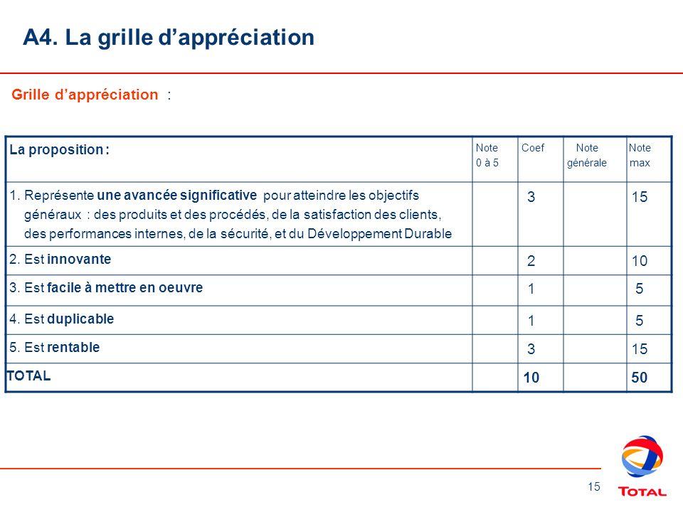 15 A4. La grille dappréciation Grille dappréciation : La proposition : Note 0 à 5 Coef Note générale Note max 1. Représente une avancée significative