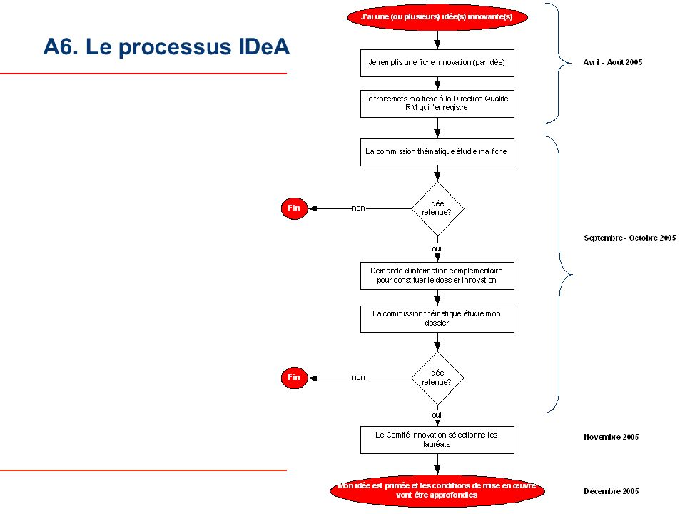 16 A6. Le processus IDeA