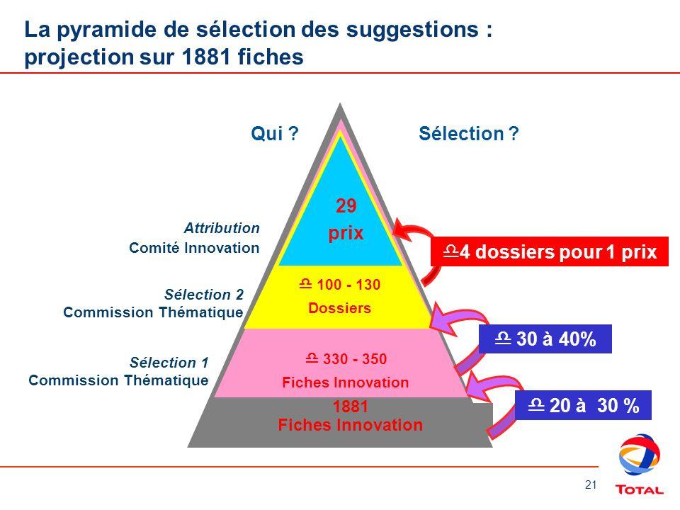21 1881 Fiches Innovation La pyramide de sélection des suggestions : projection sur 1881 fiches Sélection 1 Commission Thématique Attribution Comité I