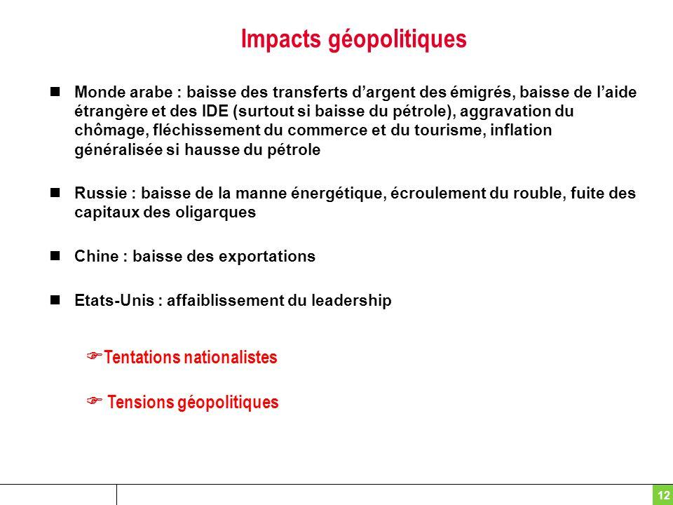 Impacts géopolitiques Monde arabe : baisse des transferts dargent des émigrés, baisse de laide étrangère et des IDE (surtout si baisse du pétrole), ag