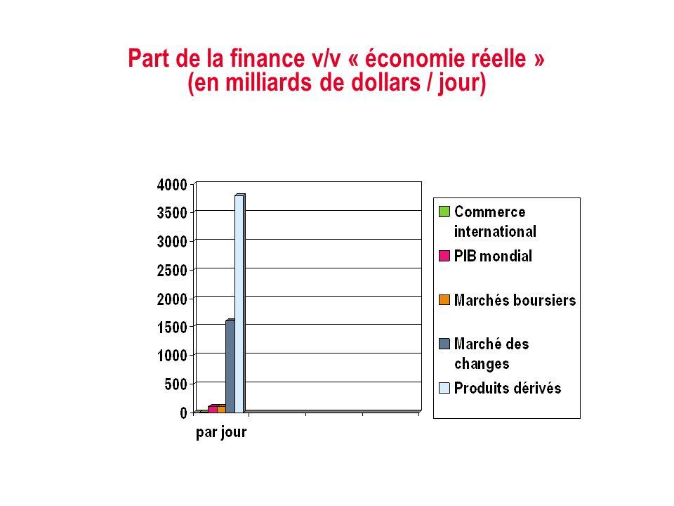 JJ Mois Année Part de la finance v/v « économie réelle » (en milliards de dollars / jour)