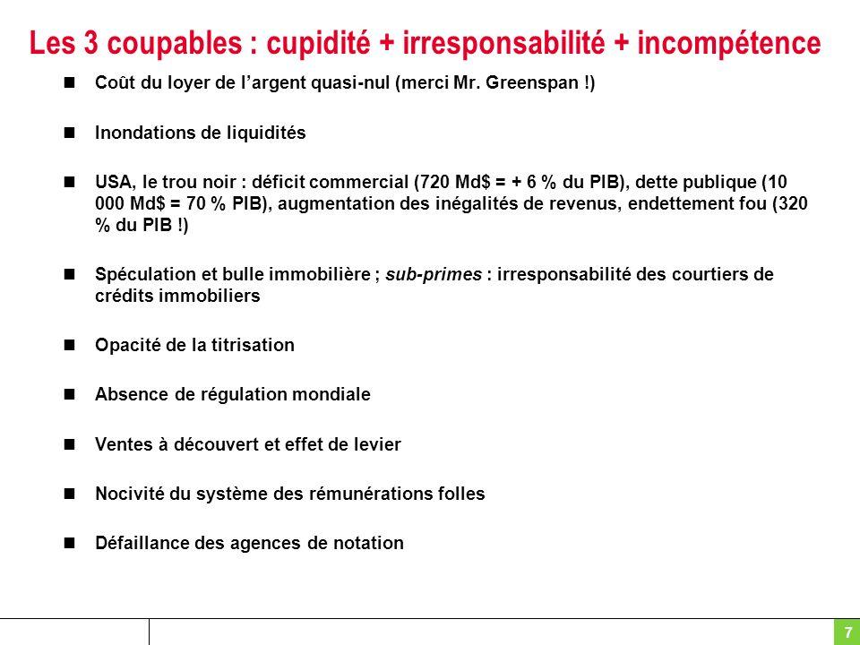 7 Les 3 coupables : cupidité + irresponsabilité + incompétence Coût du loyer de largent quasi-nul (merci Mr. Greenspan !) Inondations de liquidités US