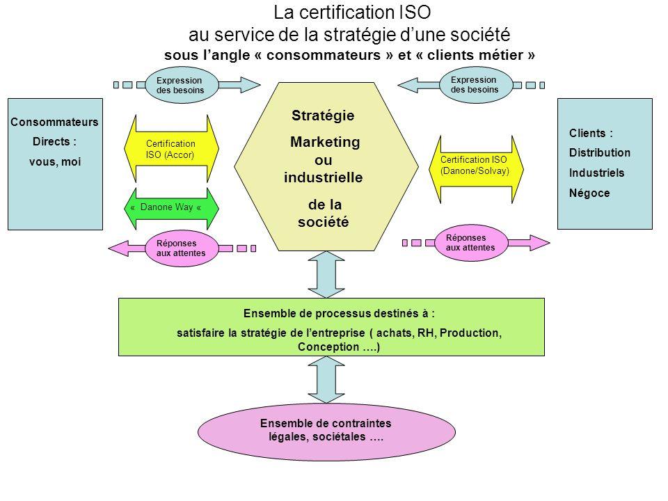 Consommateurs Directs : vous, moi Clients : Distribution Industriels Négoce Stratégie Marketing ou industrielle de la société Certification ISO (Accor