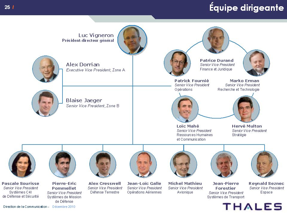 87 XXX XXX / - / 2010 – Direction des Opérations - Missions et Responsabilités RESERVE GROUPE All information contained in this document remains the sole and exclusive property of the Thales Group and shall not be disclosed outside the Group.