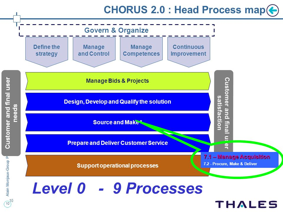 10 Alain Monjaux-Group Purchasing-Club Iris- 26/01/2011 CHORUS 2.0 : Head Process map 10 Manage Bids & Projects Design, Develop and Qualify the soluti
