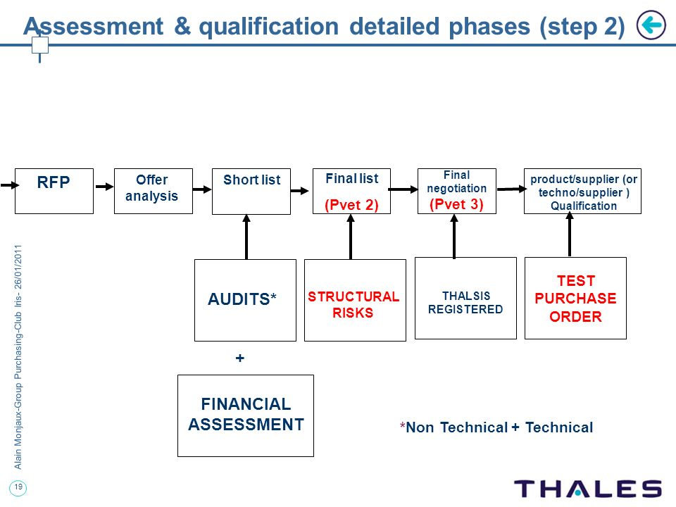 19 Alain Monjaux-Group Purchasing-Club Iris- 26/01/2011 Assessment & qualification detailed phases (step 2) RFP Offer analysis Short list Final list (