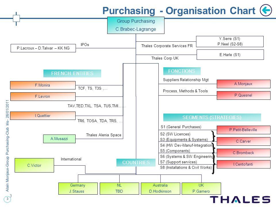 3 Alain Monjaux-Group Purchasing-Club Iris- 26/01/2011 Purchasing - Organisation Chart 3 Group Purchasing C.Brabec-Lagrange E.Harle (S1) Y.Serre (S1)