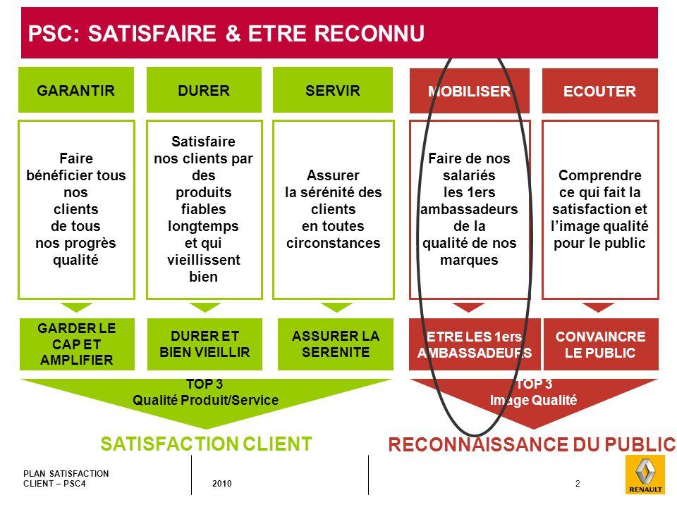 2 PLAN SATISFACTION CLIENT – PSC4 2010 Faire bénéficier tous nos clients de tous nos progrès qualité Satisfaire nos clients par des produits fiables l