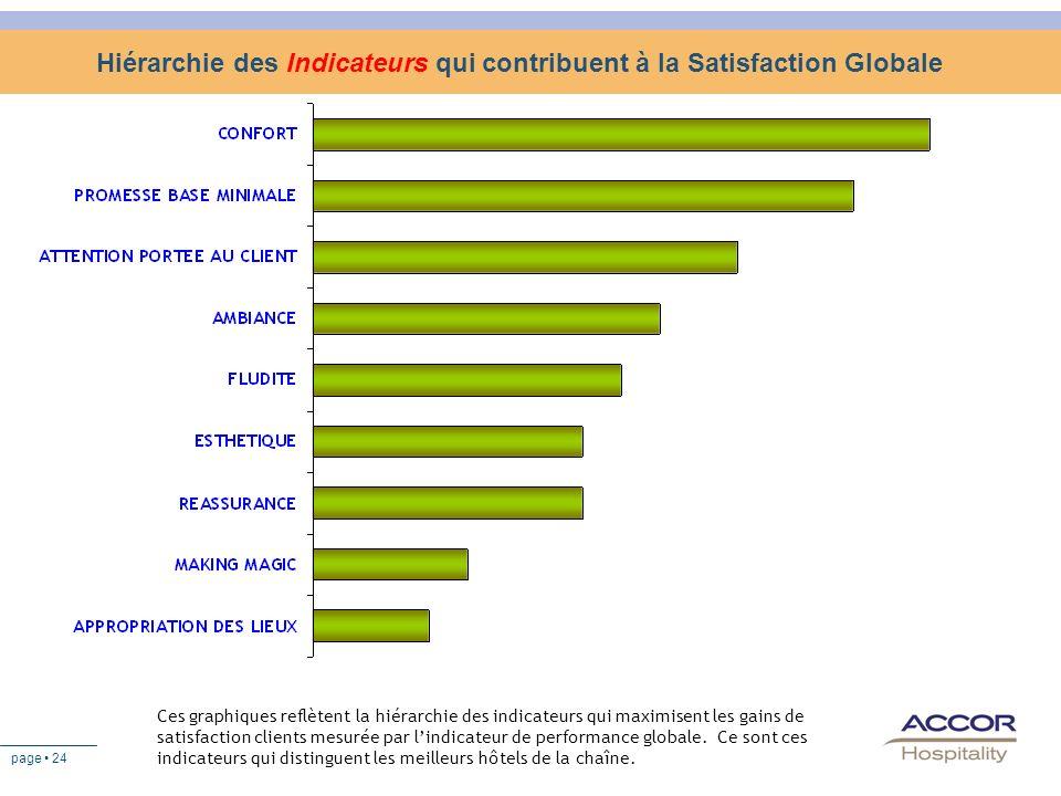 page 24 Hiérarchie des Indicateurs qui contribuent à la Satisfaction Globale Ces graphiques reflètent la hiérarchie des indicateurs qui maximisent les