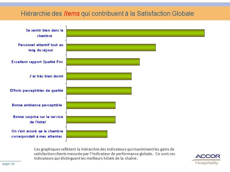 page 25 Hiérarchie des Items qui contribuent à la Satisfaction Globale Ces graphiques reflètent la hiérarchie des indicateurs qui maximisent les gains