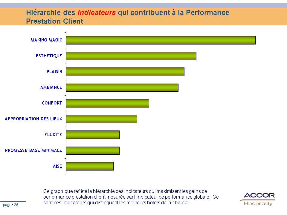 page 26 Hiérarchie des Indicateurs qui contribuent à la Performance Prestation Client Ce graphique reflète la hiérarchie des indicateurs qui maximisen