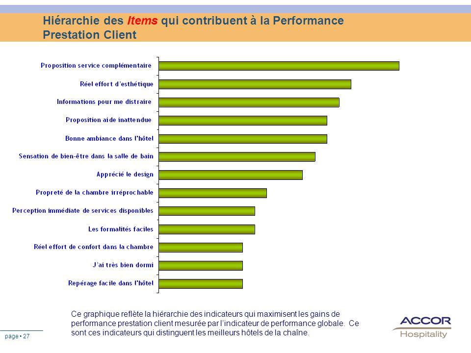 page 27 Hiérarchie des Items qui contribuent à la Performance Prestation Client Ce graphique reflète la hiérarchie des indicateurs qui maximisent les