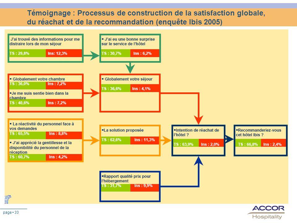 page 33 Témoignage : Processus de construction de la satisfaction globale, du réachat et de la recommandation (enquête Ibis 2005)
