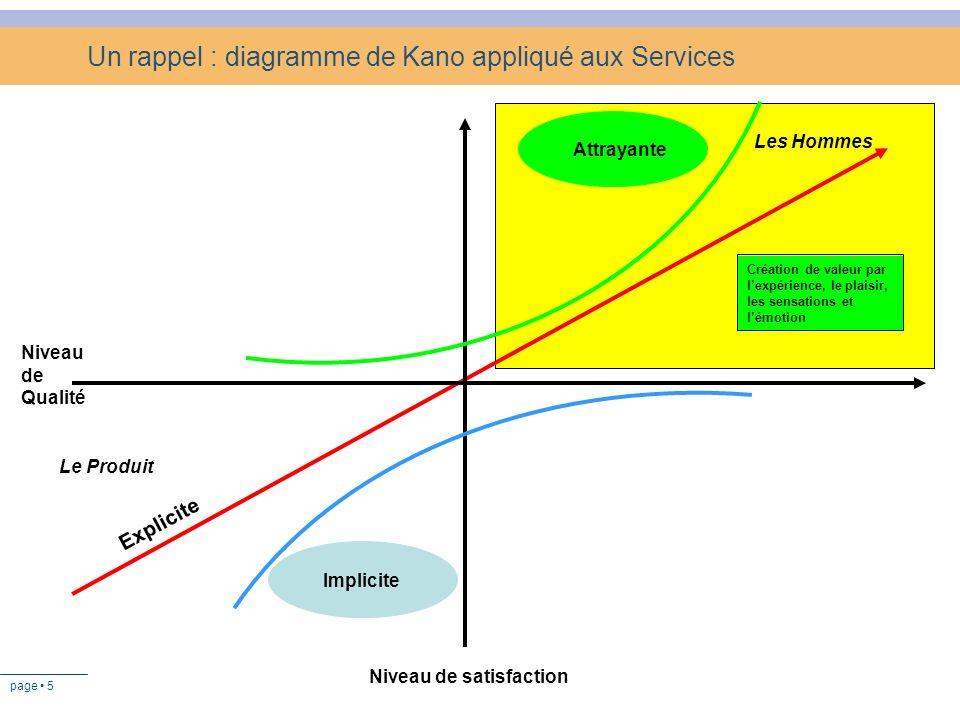 page 5 Un rappel : diagramme de Kano appliqué aux Services Niveau de Qualité Explicite Implicite Attrayante Niveau de satisfaction Création de valeur